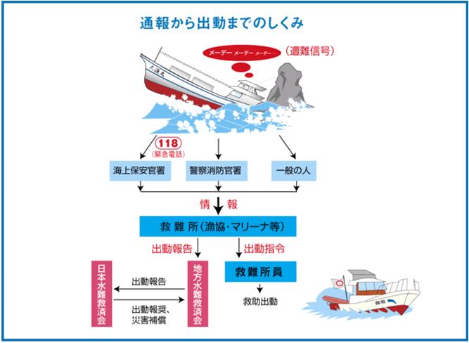海難事故の通報から救助出動までの仕組み