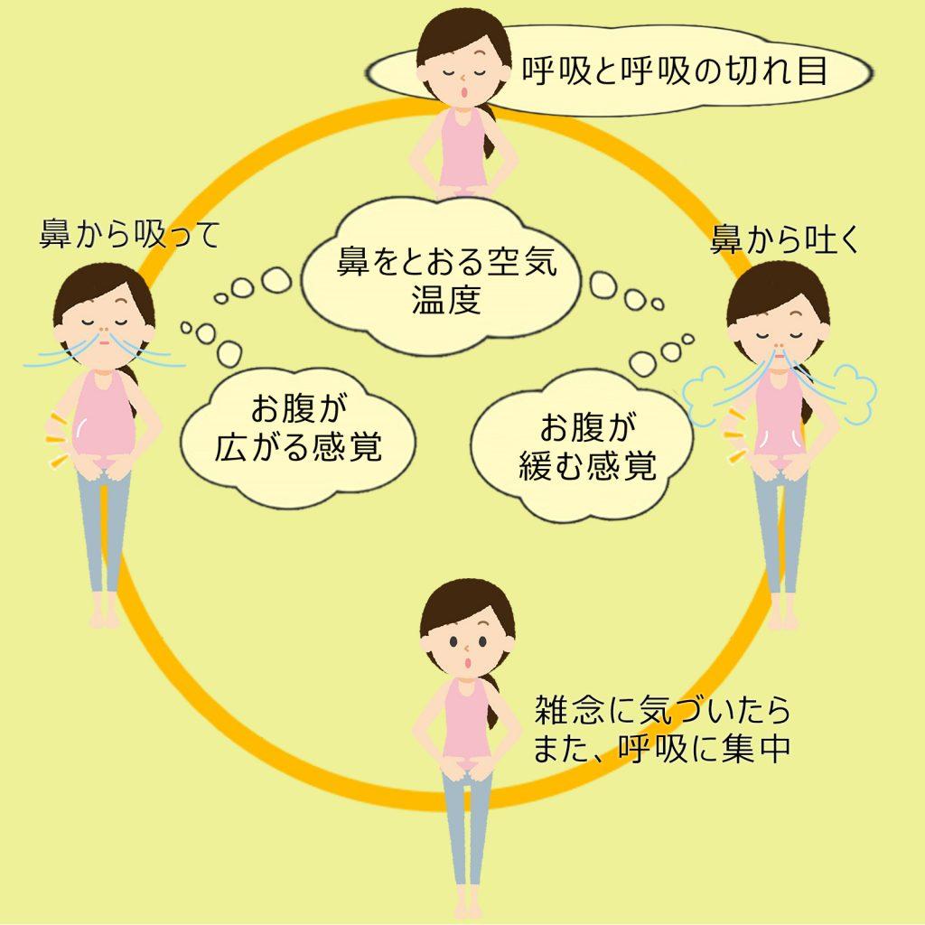 マインドフルネス呼吸法のコツ